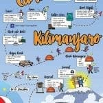 How to Climb Kilimanjaro Infographic