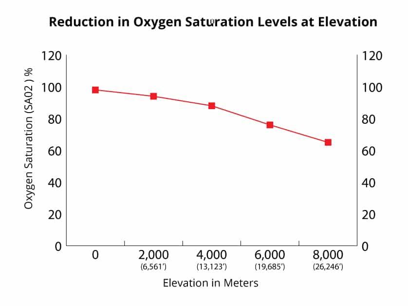 oxygen saturation graph